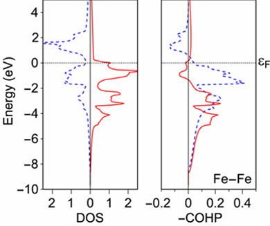 DOS and COHP for ferromagnetic (spin-polarized) iron.